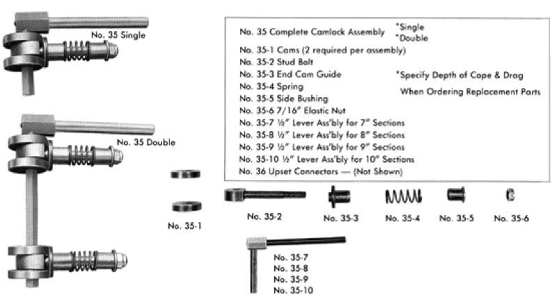 parts-camlock
